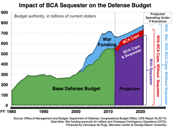 http://mercatus.org/sites/default/files/BCA-Sequester-Chart-580_1.jpg