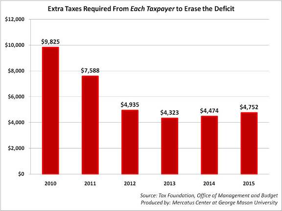 Chart of taxes required to erase deficit
