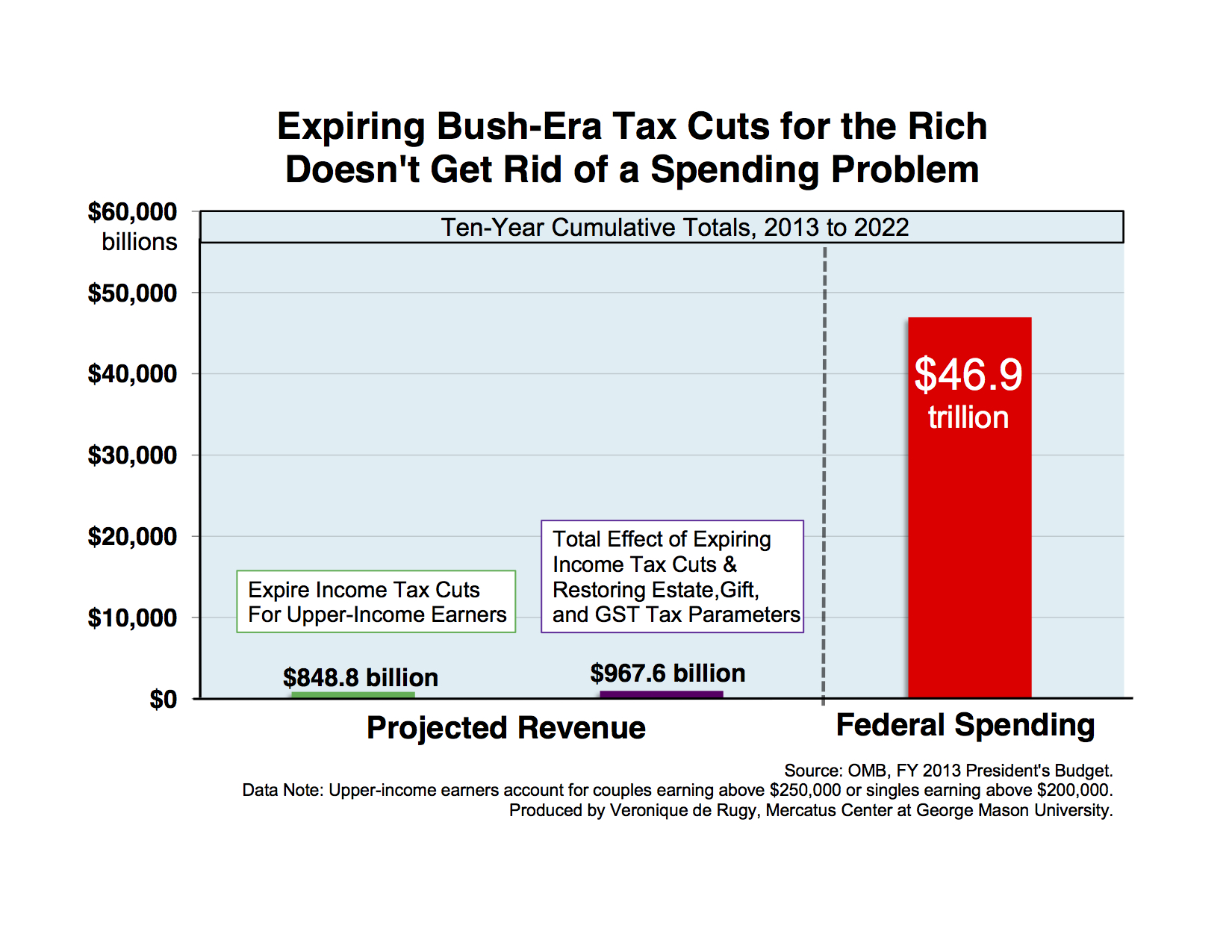 "the problems with the bush administration tax cuts Conservative policies under reagan and bush president reagan would deal with these problems by consistently tax cuts""reaganomics"" rested heavily upon."