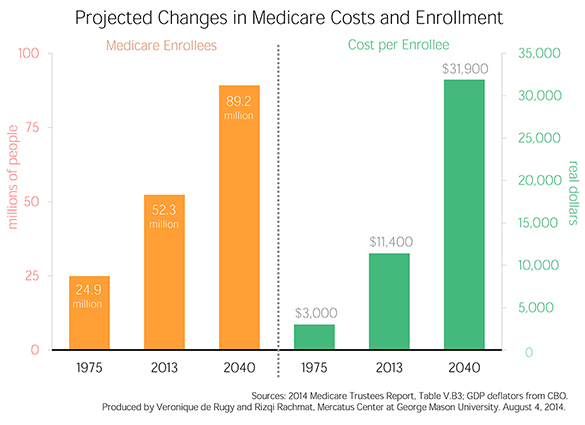 2014 Trustees' Reports: Medicare Cost Projections and ...