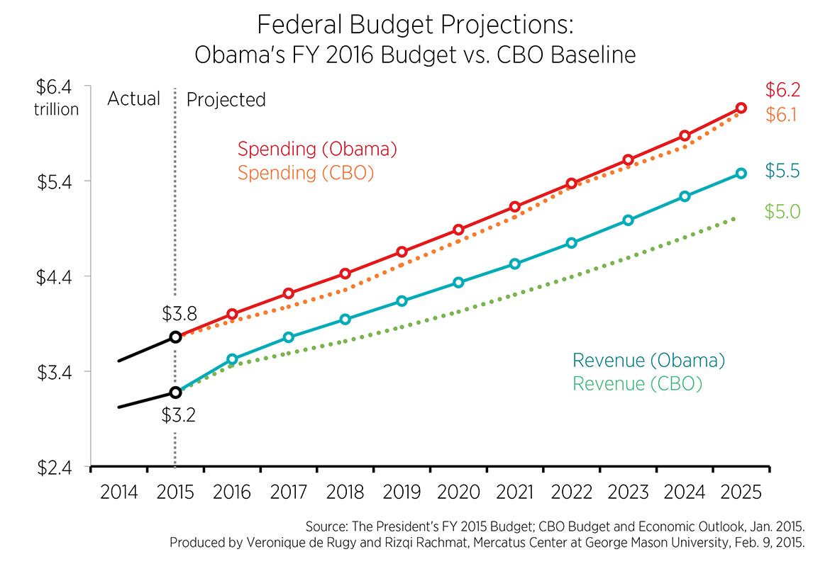 cbo budget projections The congressional budget office's projections for president trump's tax cuts are not good if it is enforced, we will be looking at the worst deficit levels since world war ii, according to the .