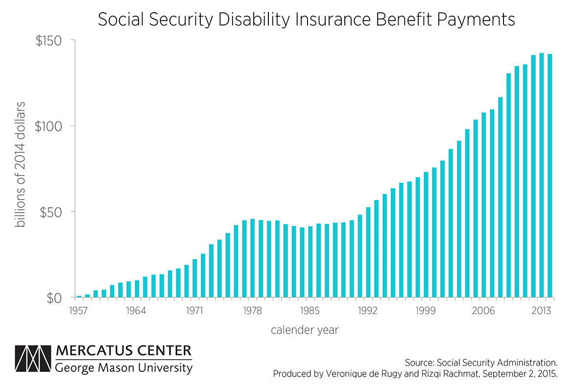 Social Security Disability Insurance Program Is