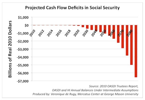 projected social security benefits