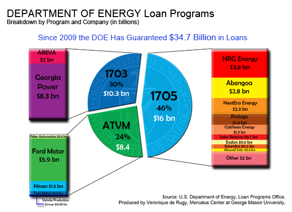 Who Benefits From The Department Of Energy U0026 39 S Loan