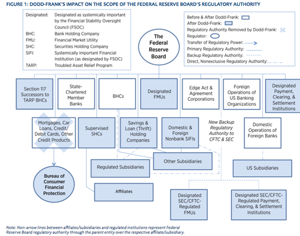 Federal Reserve System Structure The Federal Reserve'...