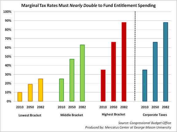 Entitlement Spending & Marginal Tax Rates