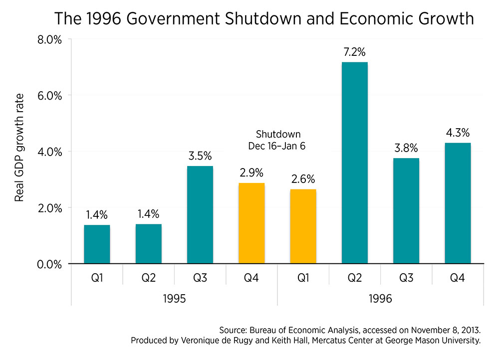 gdp growth and payroll changes during the 1996 government shutdown mercatus center. Black Bedroom Furniture Sets. Home Design Ideas
