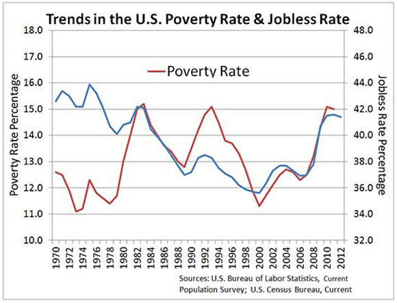 and falling poverty rate correlates directly with the jobless rate ...