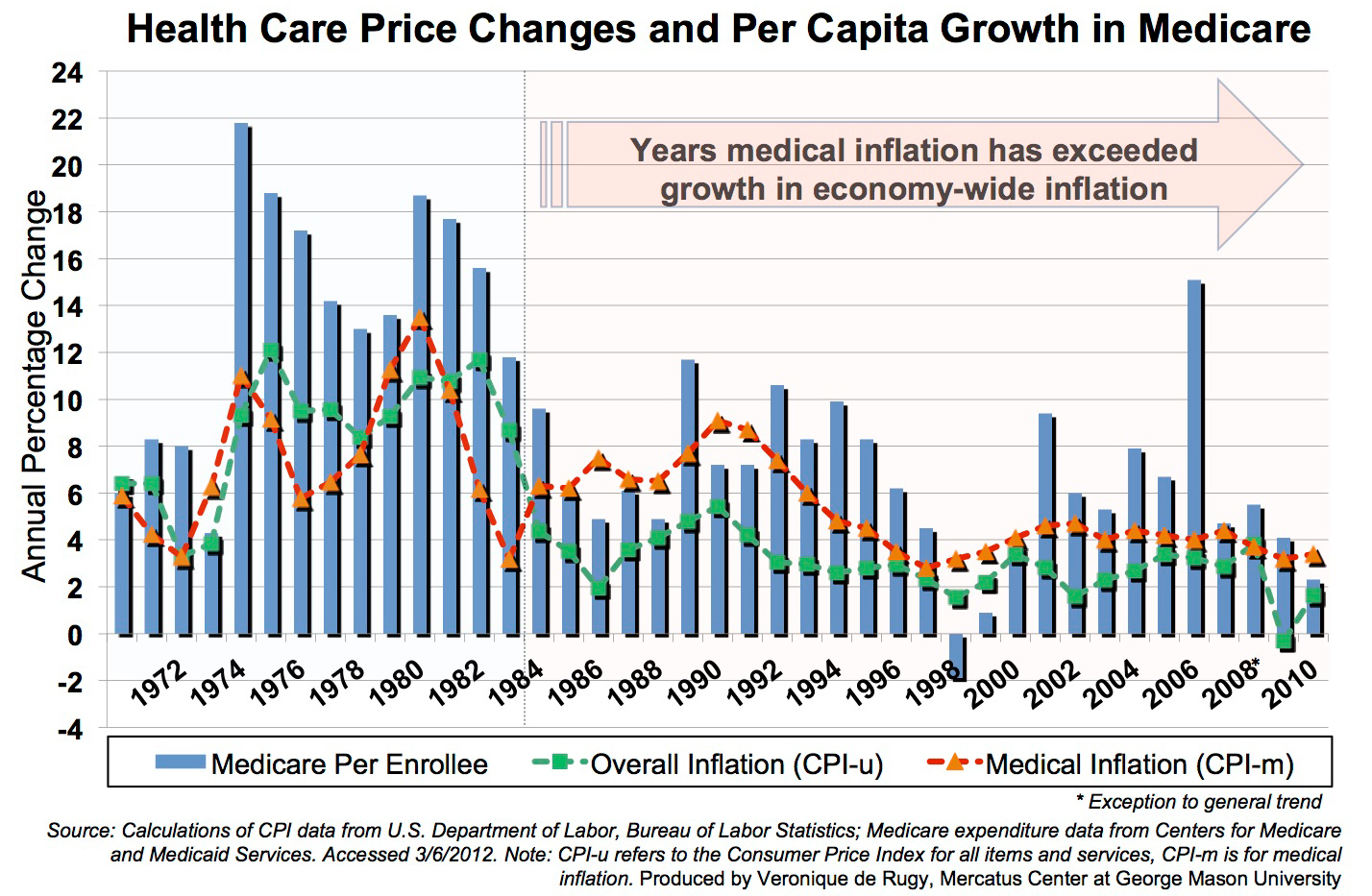 cost inflation index chart pdf