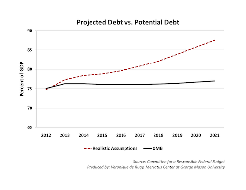Projected Debt vs Potential Debt