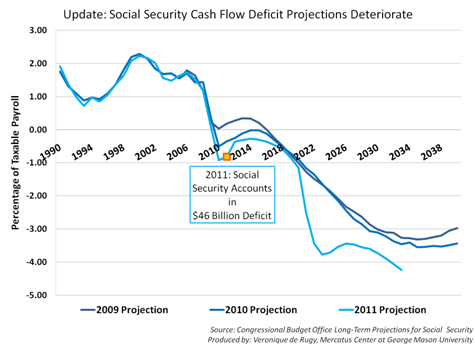social security projections Pursuant to a congressional request, gao reviewed the pricewaterhouse coopers (pwc) report on the actuarial projections for the trust funds of the old age, survivors, and disability insurance programs, focusing on whether the social security administration's (ssa) board of trustees': (1) 1999 long-range intermediate actuarial projections--their.