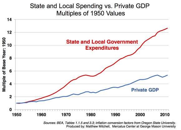 http://mercatus.org/sites/default/files/State-and-Local-Spending-vs-Private-GDP-580.jpg