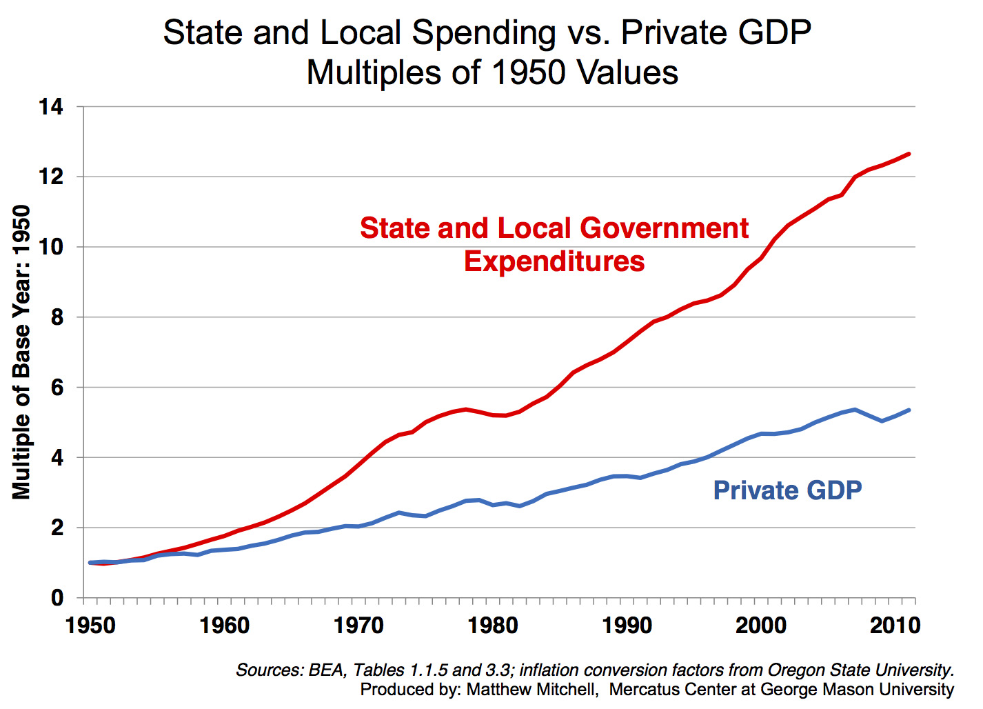 http://mercatus.org/sites/default/files/State-and-Local-Spending-vs-Private-GDP-original.jpg