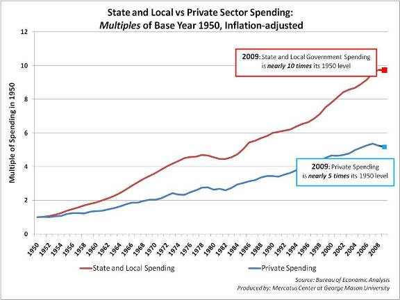 Mercatus Center govt vs private spending graph