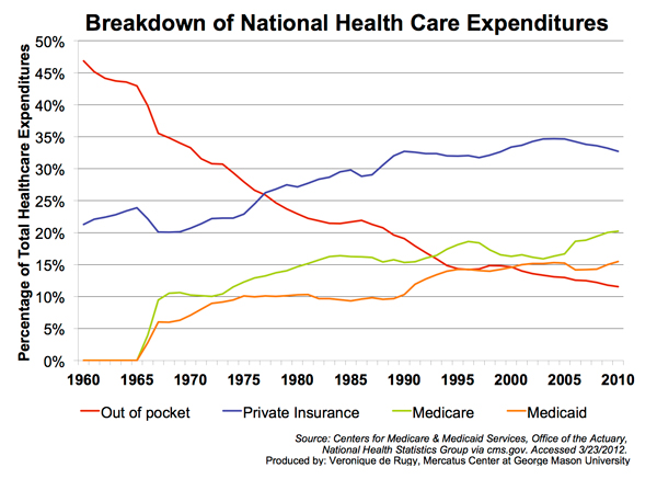 national health care expenditures Overall, health care spending growth, or the percent increase in health care expenditures from one year to the next, has moderated in the united states since 2009 national health spending includes everything from government expenditures on programs such as medicare and medicaid to consumer spending on insurance.