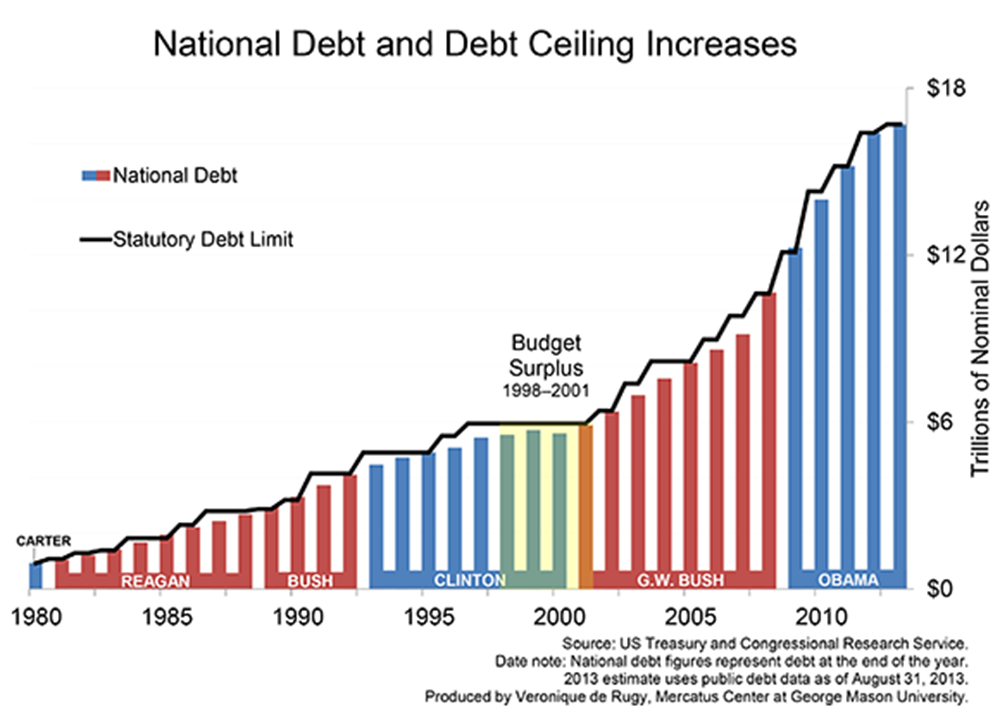 Thirty-Two Years of Bipartisan Debt-Ceiling Raises