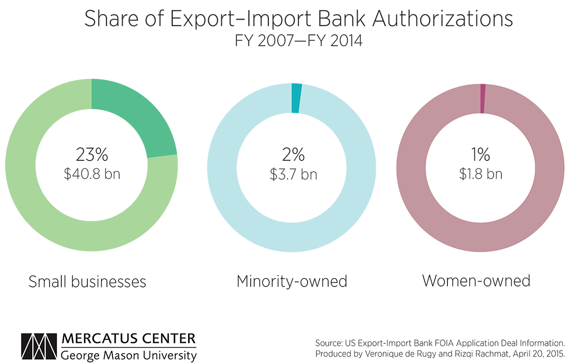 export import bank advantage disadvantage The unseen costs of the export-import bank  unsubsidized projects and towards subsidized ones, regardless of the merits of each project.