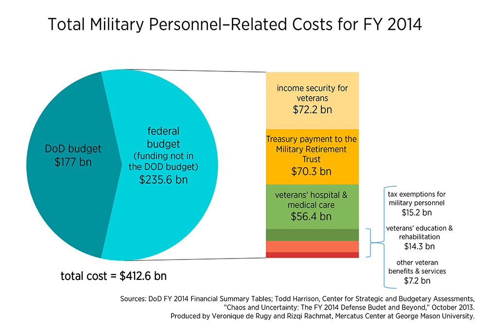 Personnel costs may overwhelm department of defense budget mercatus