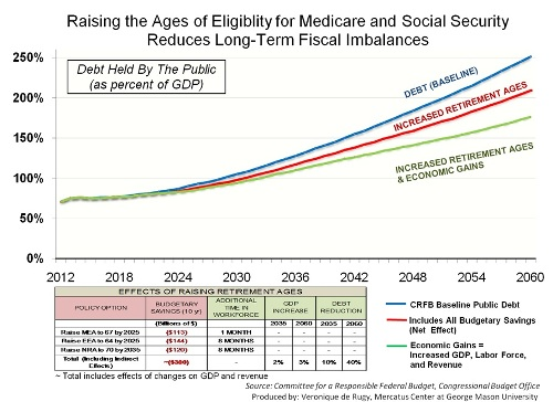 Raising Medicare And Social Security Eligibility Ages