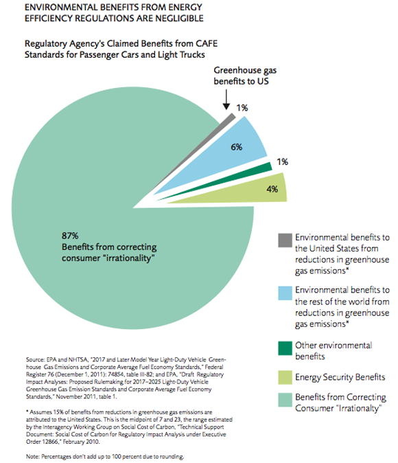 Mercatus chart: Environmental benefits from environmental regulations are negligible