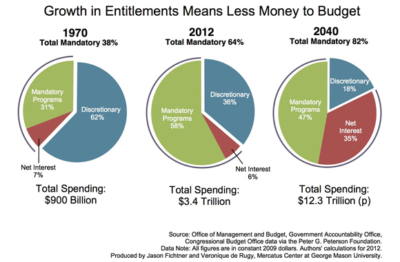 entitlement-interest-budget-squeeze-data-580_1.jpg (580×380)