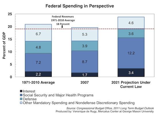 federal-spending-in-perspective-chart-JP