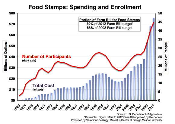 Changes To Food Stamp Eligibility