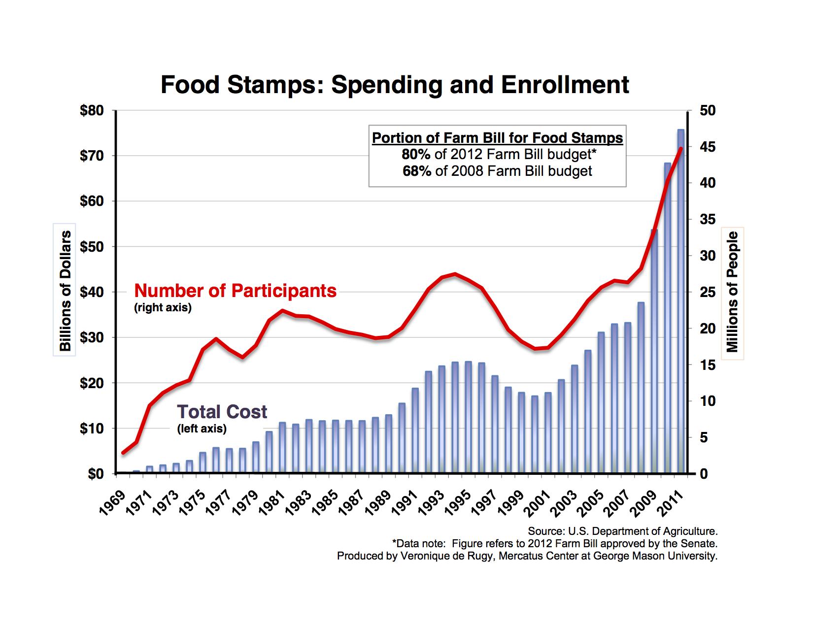 Food Stamp Enrollment By Year Chart