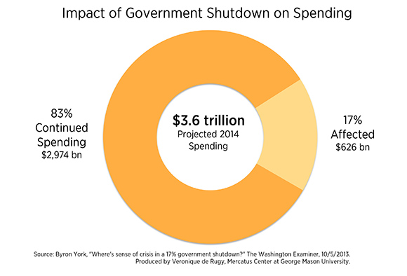 will there government shutdown this week poll