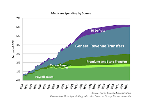 Medicare Spending by Source