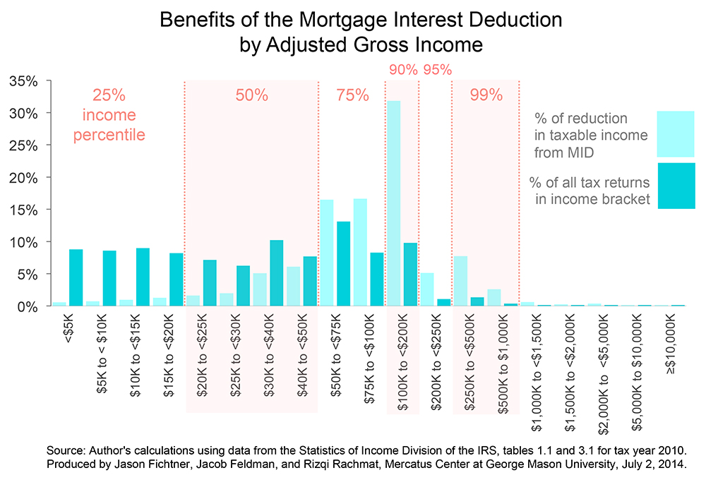 Mortgage Insurance Tax Deduction 2014