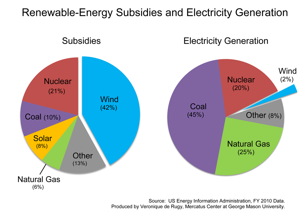 Subsidies and Electricity Generation: which sources produce and which ...