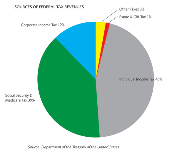 Sources of Federal Tax Revenues