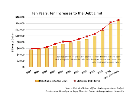 Ten Years, Ten Increases in the Debt Limit
