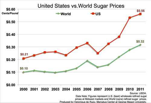 sugar-subsidies-original